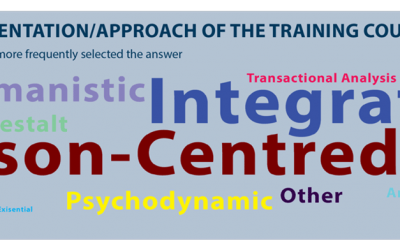 Training survey of therapists